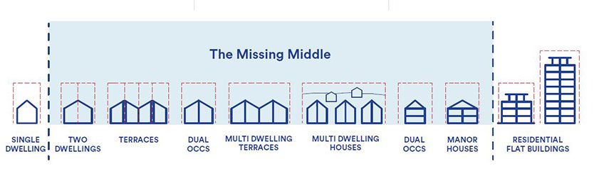 Medium density housing diagram showing a range of dwellings from single dwelling to residential flat buildings.