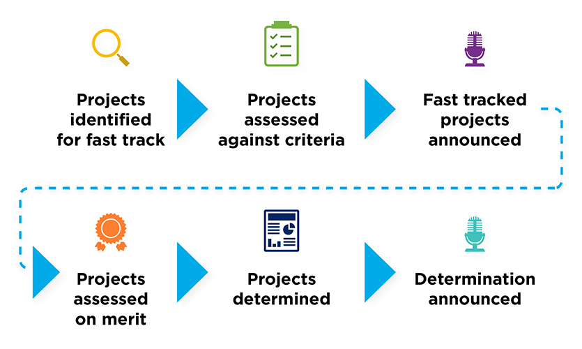 Flowchart for Acceleration Program fast tracked assessments projects