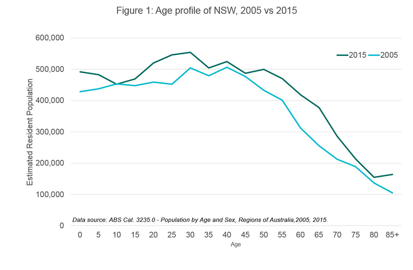age-profile-nsw-834x546