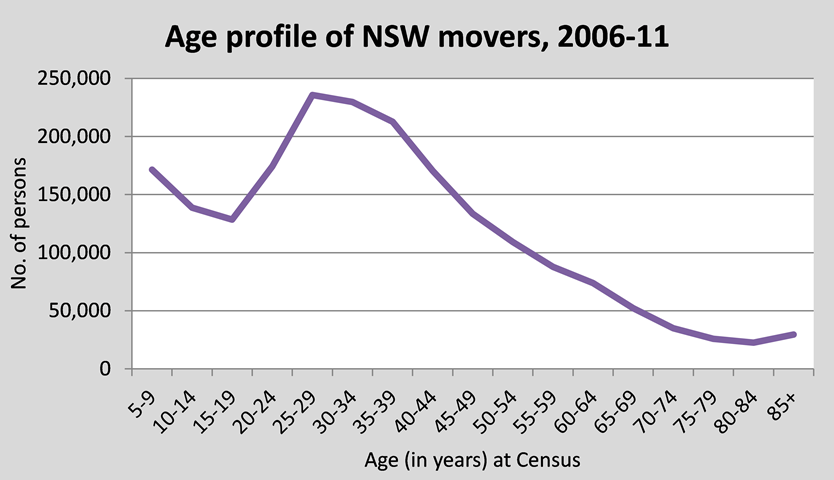age-profile-of-nsw-movers-834x768