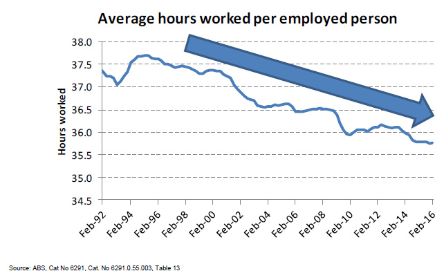 Average Hours Worked