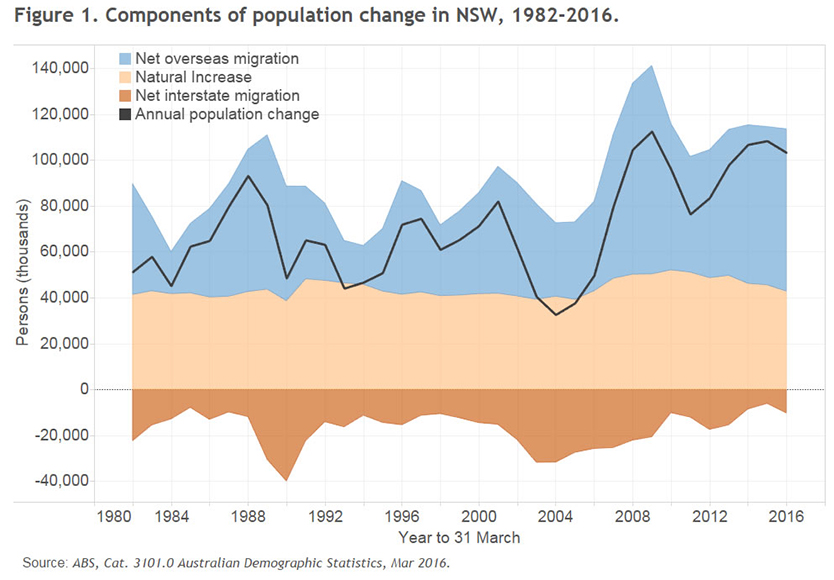 components-of-population-change-834x580