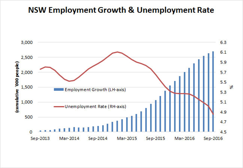 employment-growth-834x576