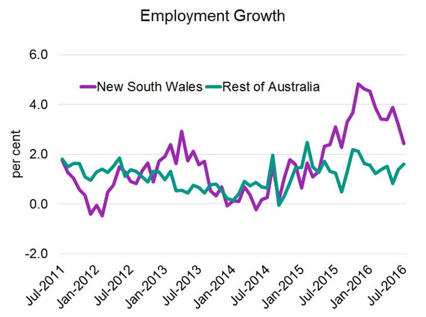 employment-growth-834x620