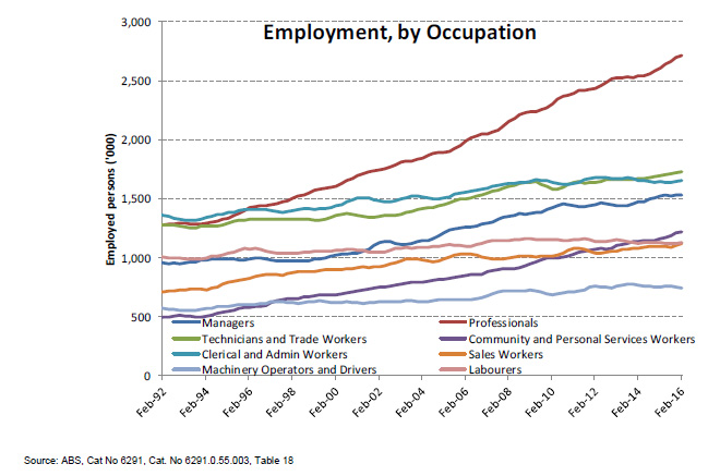 employment_by_occupation_619x434