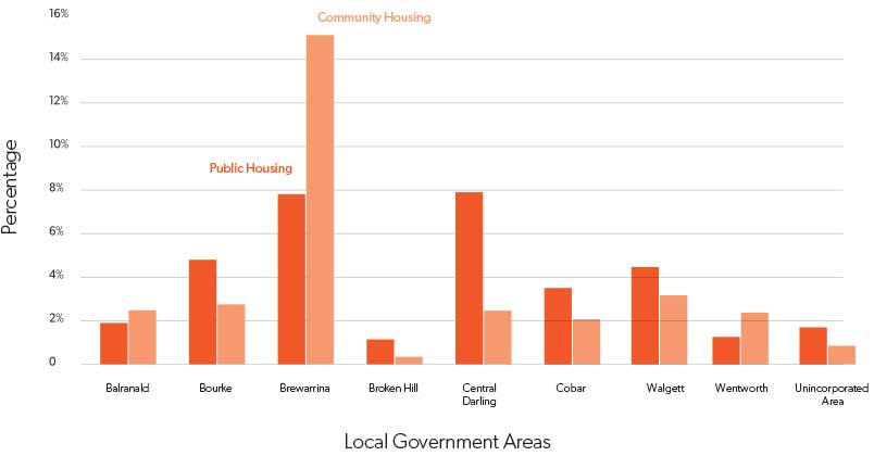 Graph showing public community housing by local government area in Far West region