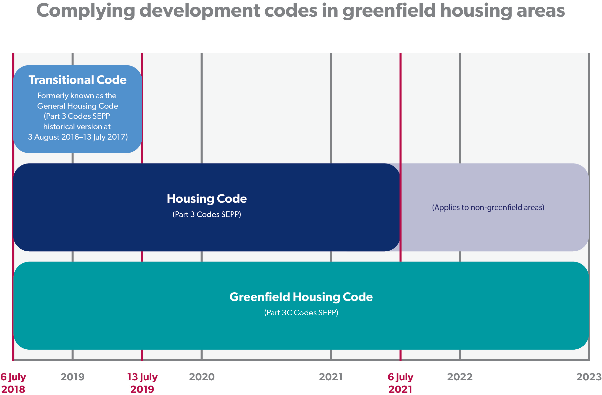 Greenfield Housing Code - NSW Department of Planning