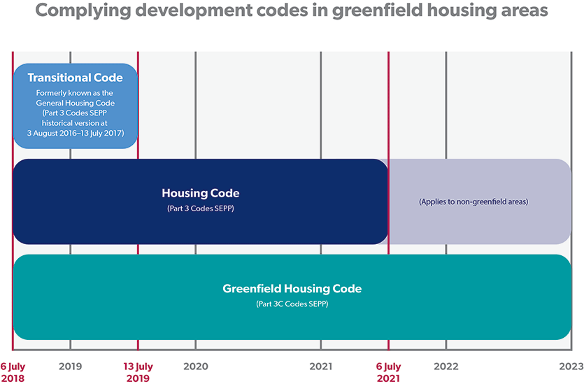 greenfield housing code timing 835x549