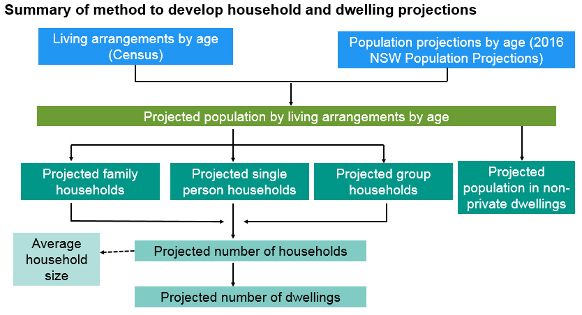 The method starts with the 2016 Population Projection. Using people's ages it works out their living arrangements. Living Arrangements are then  used to project household types.