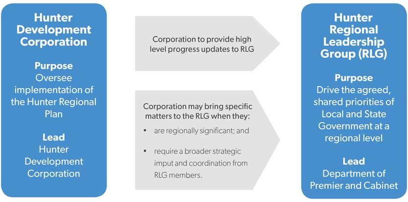 Infographic showing purpose of Hunter Development Corporation and Hunter Regional Leadership Group and how they interact