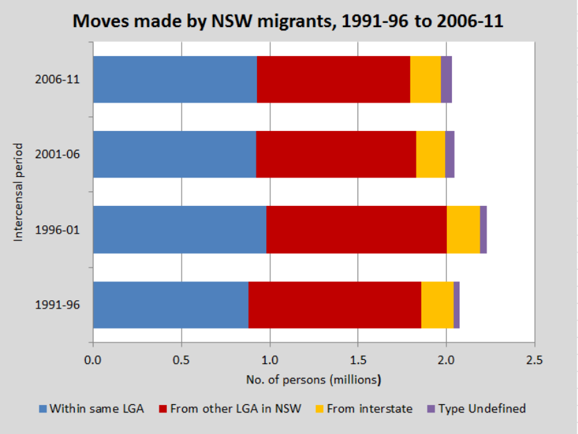 moves-made-by-nsw-migrants-834x768