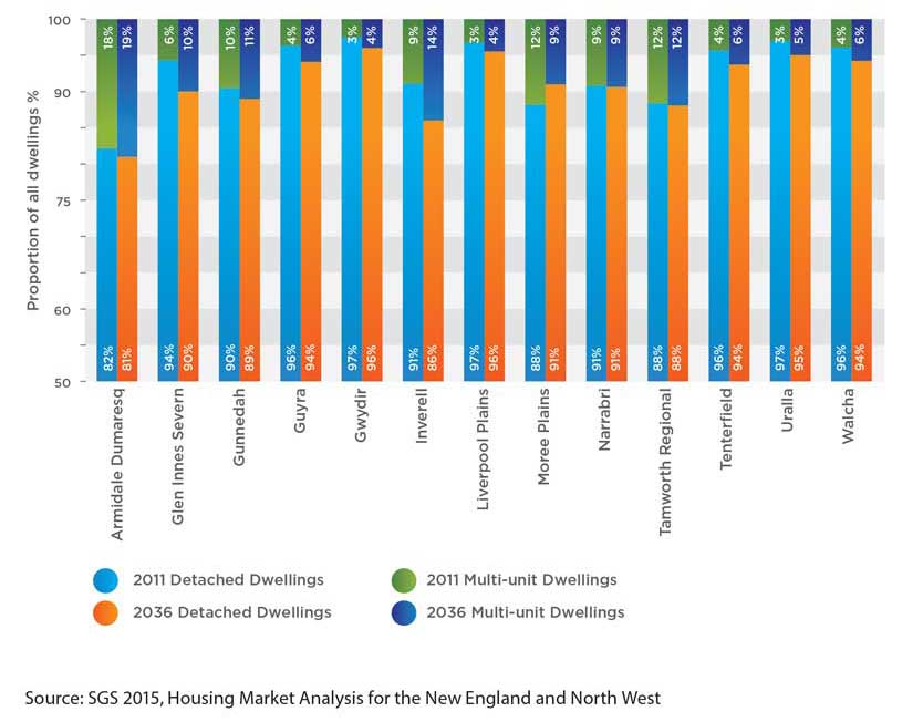 Graph displaying current and projected mix of dwelling types by local government area in New England North West.