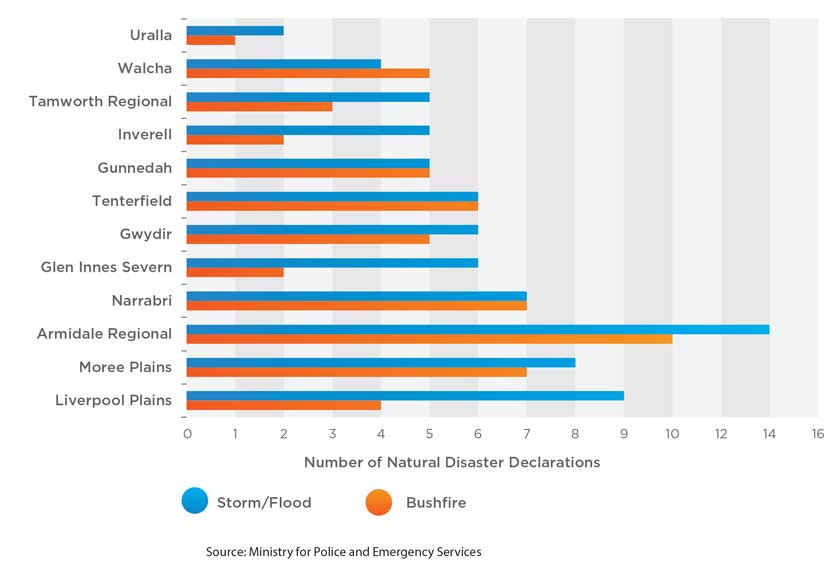 nenw_natural_disaster_declarations_from_2004-05_to_2013-14_834x572