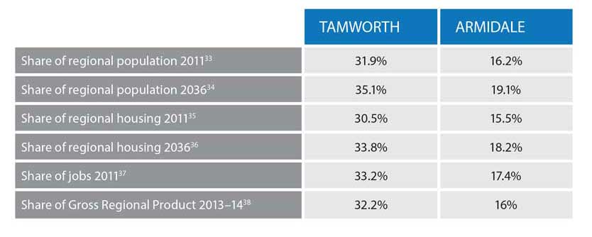 nenw_tamworth_and_armidale_share_of_population_housing_and_jobs_in_the_region_834x334