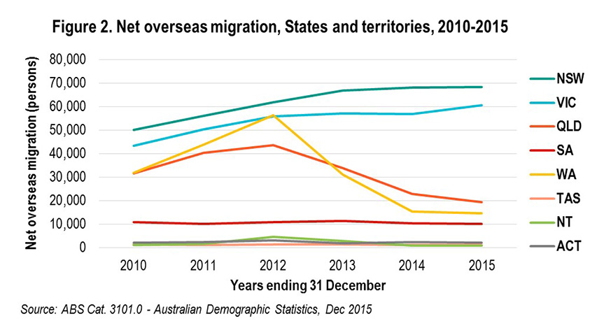 net-overseas-migration-2010-dec-2015-843x469