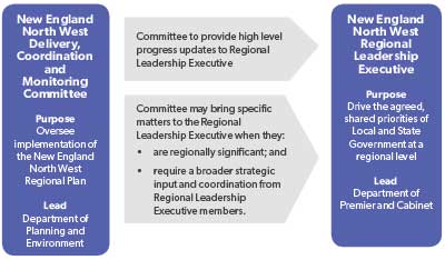 new england north west implementation plan governance 400x234