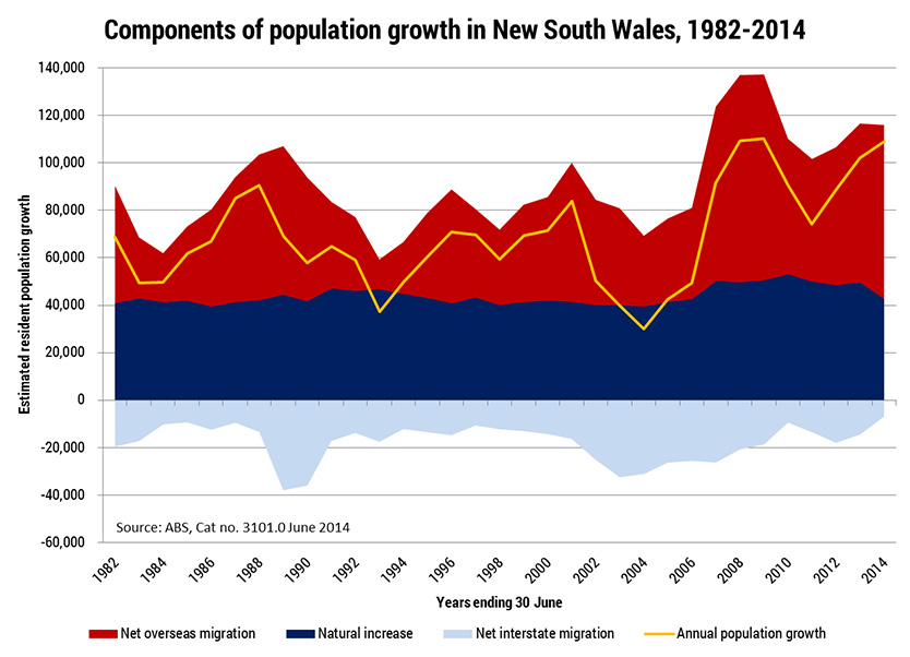 population-change_components-of-populatin-growth-chart_834x602
