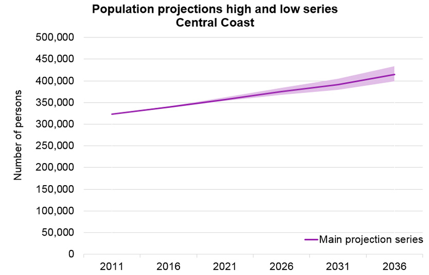 population_projection_series_central_coast_834x536