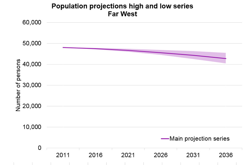 population_projection_series_far_west_834x558