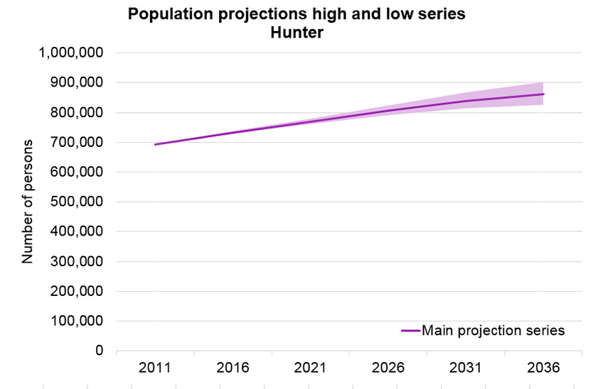 population_projection_series_hunter_834x548