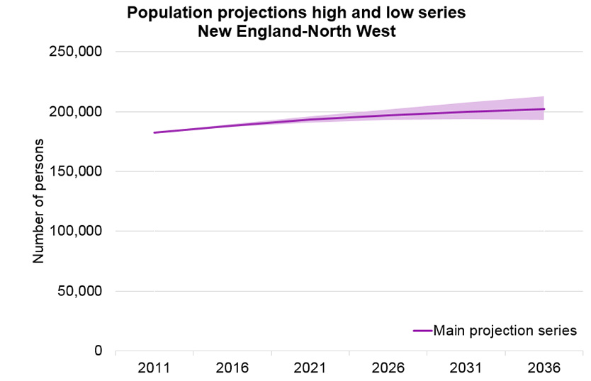 population_projection_series_new_england_north_west_834x538