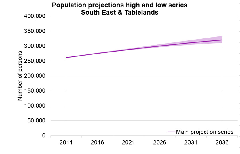 population_projection_series_south_east_and_tablelands_834x537