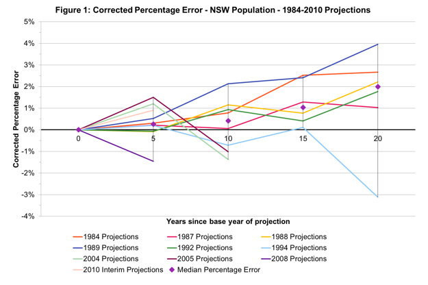 population_projections_evaluation_figure_1_2016