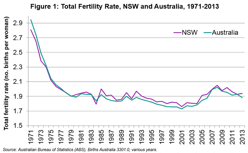 Total Fertility rates have fallen from 2.8 in 1971 to 1.9 in 2013.