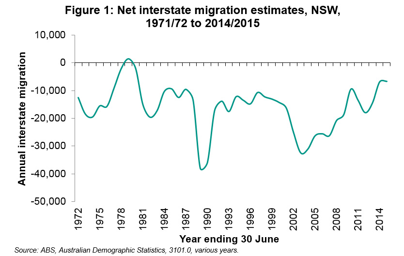 Net Interstate migration is now at the lowest levels since 1978.