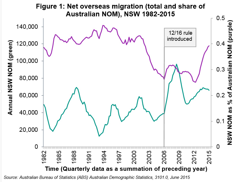 Net Overseas Migration into NSW has fluctuated over time. In 2015 NSW received 40 per cent of all of Australia's Net Overseas Migration.