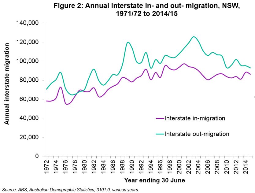 Currently the numbers of Interstate in-migration is close to the numbers of Interstate out-migration.