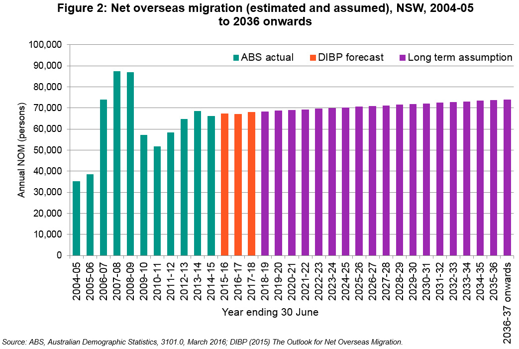 Over the next 20 years the level of Net Overseas Migration for NSW is assumed to increase.