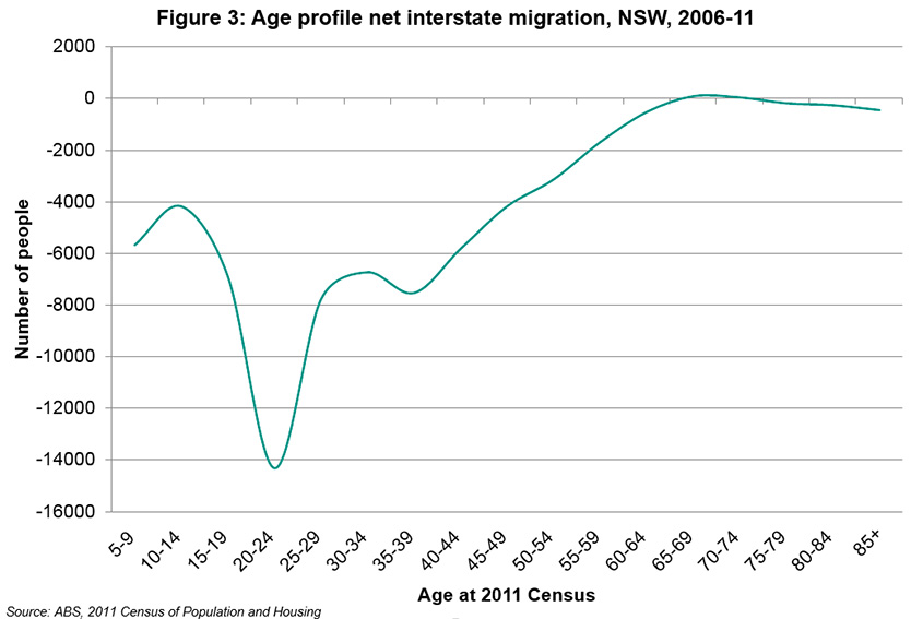 Net losses due to interstate migration are greatest in the 20-24 age group.