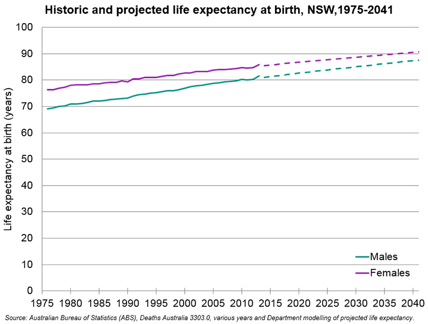 Life expectancy has increased. A male born in 1975 had a life expectancy of 70 years, a male born in 2010 has a life expectancy of 80 years. This is projected to increase for both genders.