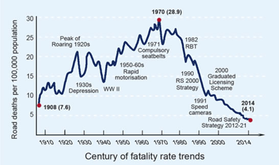 Graph showing trends in road fatalities in NSW over a century