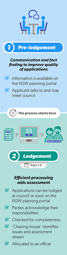 5 stages to faster, more efficient assessments 1 Pre-lodgement Communication and fact finding to improve quality of applications Information is available on the NSW planning portal Applicant talks to and may meet council The process starts here 2 Lodgement Efficient processing aids assessment Applications can be lodged at council or soon on the NSW planning portal Checked for completeness 'Clearing house' identifies issues and assessment stream Allocated to an officer
