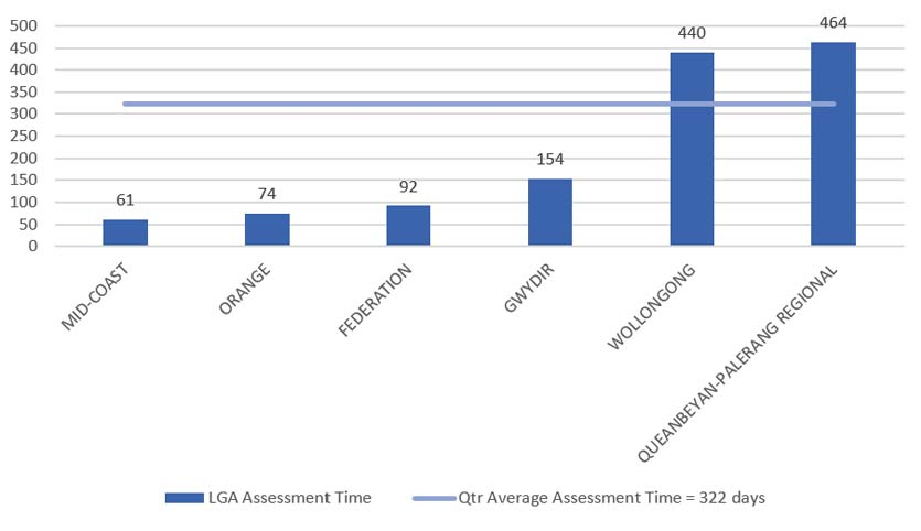 Regional Planning Panels assessment times by council