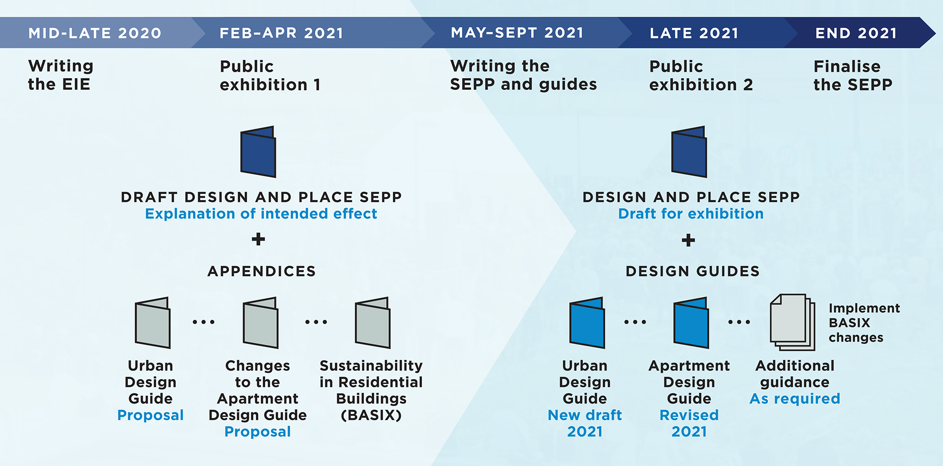 Timeline infographic showcasing Desing and SEPP program