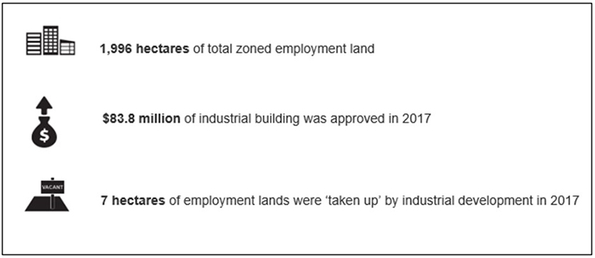 This infographic is a snapshot of the highlights of the ELDM for the Central Coast Region.  Numerical values presented on this image:  1,996 hectares of total zoned employment land $83.8 million of industrial building was approved in 2017 7 hectares of employment lands were 'taken up' by industrial development in 2017