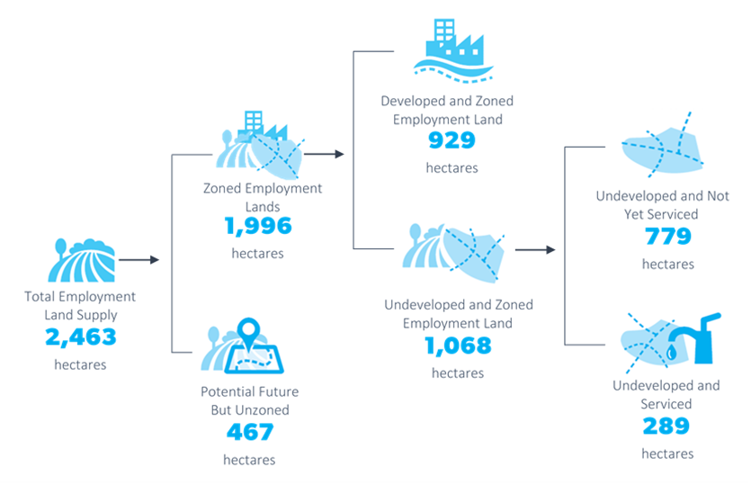 This infographic is a flow chart summarising the zoning, development and servicing status of Employment Lands in the Central Coast Region. Refer to the glossary for definitions. Numerical values presented on the image: Total land supply is 2,463 hectares. Of this, 467 hectares is potential future but unzoned employment lands, and 1,996 hectares is zoned employment lands. Of these zoned employment lands 1,068 hectares is developed and 929 hectares is undeveloped. Of this undeveloped and zoned employment lands, 289 hectares is serviced, and 779 hectares is not yet serviced.