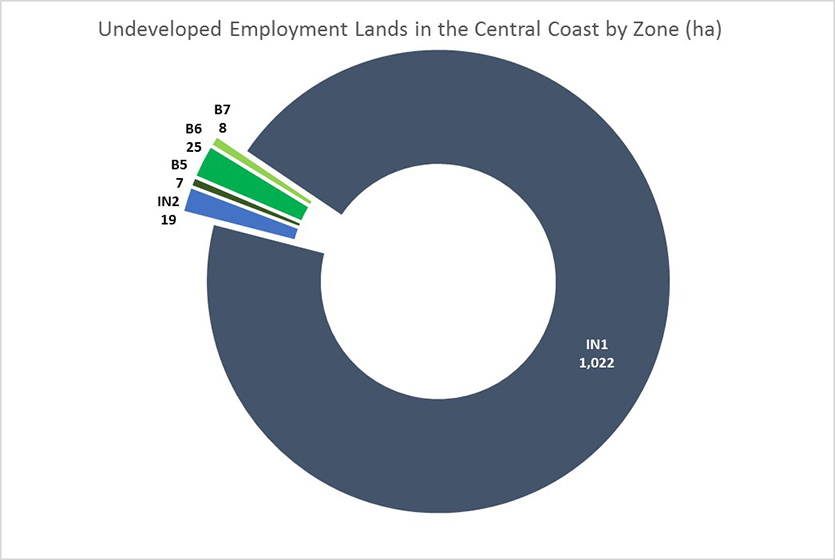 This chart shows Undeveloped Employment Lands by zone in the Central Coast.  Almost all Employment Lands in the Central Coast Region are zoned IN1 General Industry (95%). Numerical values presented on the image: Zone	Area (ha) IN1	1,022 IN2	19 B5	7 B6	25