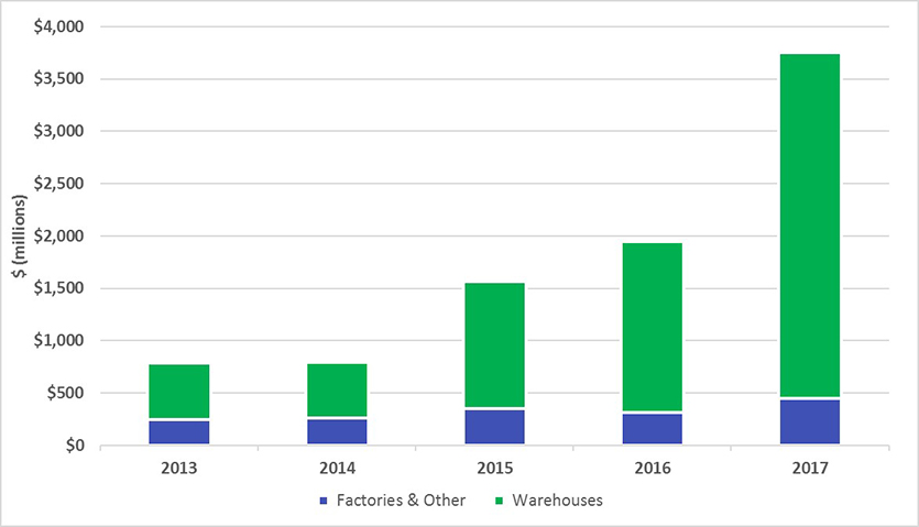 This chart shows the value of industrial building approvals by district. By value, 70 per cent of Greater Sydney's industrial building approvals in 2017 were in the Western City District.  Numerical values presented on the image: District	Industrial Building Approvals ($) Central City	618 million Eastern City	220 million North	109 million South	168 million Western City	2.64 billion