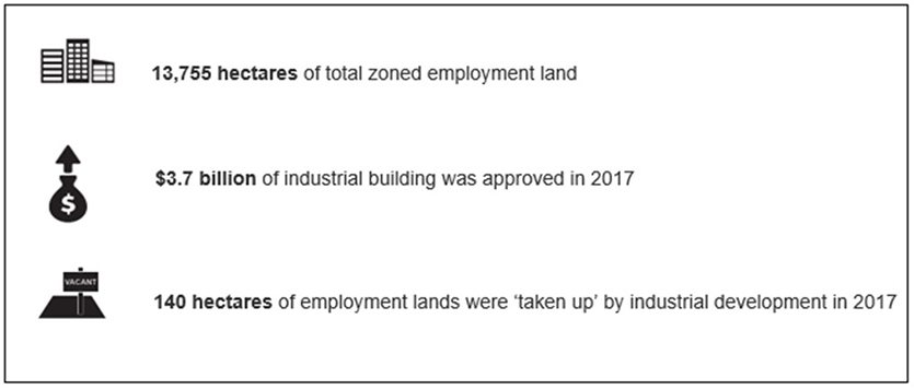 This infographic is a snapshot of the highlights of the ELDM for the Greater Sydney Region.  Numerical values presented on this image:  13,755 hectares of total zoned employment land $3.7 billion of industrial building was approved in 2017 140 hectares of employment lands were 'taken up' by industrial development in 2017