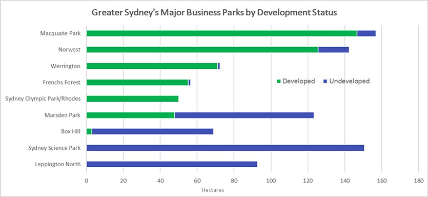 This chart shows the amount of zoned land in Greater Sydney's Major Business Parks, by Development Status. The zoned land of most major business parks is either almost fully developed (established business parks) or at the very early stages of development (emerging business parks). Most developed land is in Macquarie Park, and most undeveloped land is in Sydney Science Park Numerical values presented on the image: Major Business Park 	Developed Area (ha)	Undeveloped Area (ha) Macquarie Park	147	10 Norwest	126	17 Werrington	71	1 Frenchs Forest	55	1 Sydney Olympic Park/Rhodes	50	1 Marsden Park	48	76 Box Hill	3	66 Sydney Science Park	0	151 Leppington North	0	93