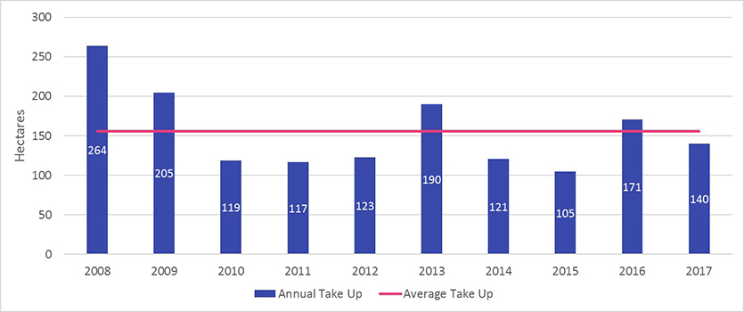 This chart shows the historic take up of employment lands in Greater Sydney between 2008 and 2017. Between 2008 and 2017, the average annual take up of Employment Lands in Greater Sydney was 155 hectares. Take up in 2017 (140 hectares) was below average, down from 171 hectares in 2016. Numerical values presented on the image: Year	Annual Take Up (ha) 2008	264 2009	205 2010	119 2011	117 2012	123 2013	190 2014	121 2015	105 2016	171 2017	140