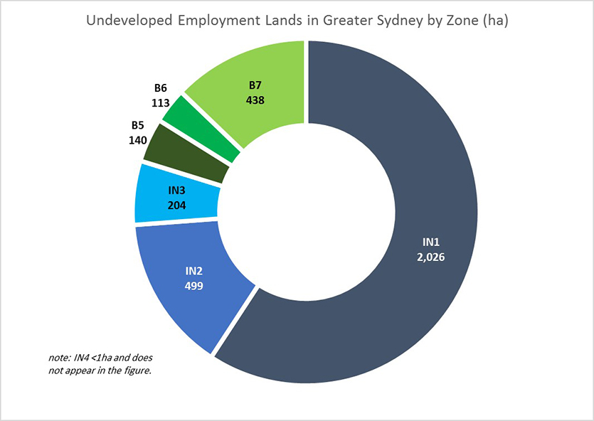 This chart shows developed and undeveloped zoned employment land stock by district. Most of Greater Sydney's Developed Zoned Employment Land is in the Western and Central City Districts. Almost all Undeveloped Zoned Employment Land stock is also in the Western and Central City Districts. Numerical values presented on the image: District	Developed (hectares)	Undeveloped (hectares) Central City	3,411	1,181 Eastern City	1,450	45 North	518	44 South	1,515	150 Western City	3,925	1,518