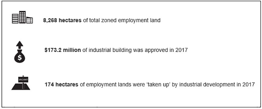 This infographic is a snapshot of the highlights of the ELDM for the Hunter Region.  Numerical values presented on this image:  8,268 hectares of total zoned employment land $173.2 million of industrial building was approved in 2017 174 hectares of employment lands were 'taken up' by industrial development in 2017