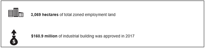 This infographic is a snapshot of the highlights of the ELDM for the Illawarra-Shoalhaven Region. Numerical values presented on this image:  3,069 hectares of total zoned employment land $160.9 million of industrial building was approved in 2017