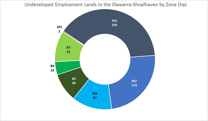 This chart shows Undeveloped Employment Lands by zone in the Illawarra-Shoalhaven Region. Most Employment Lands in the Illawarra-Shoalhaven Region are zoned IN1 General Industry (39%), IN2 Light Industrial (24%) or IN3 Heavy Industrial (13%).  Numerical values presented on the image: Zone	Area (ha) IN1	203 IN2	124 IN3	67 IN4	0 B5	48 B6	22 B7	51 SP1	2