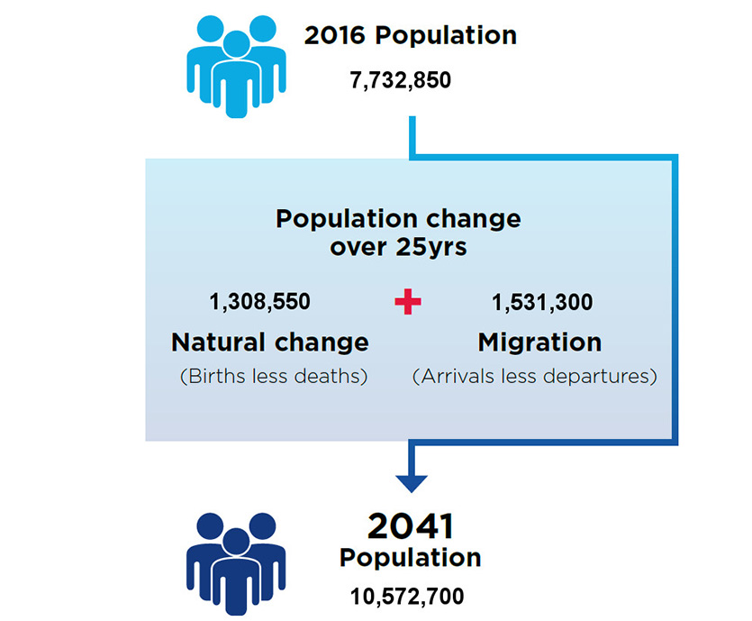 Infographic showing projected population change over 25 years from 7,732,850 in 2016 to 10,572,700 in 2041